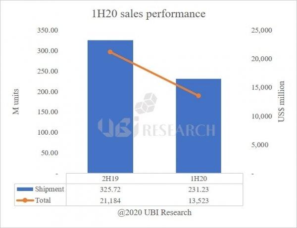 В этом полугодии продажи панелей OLED вырастут на 107%