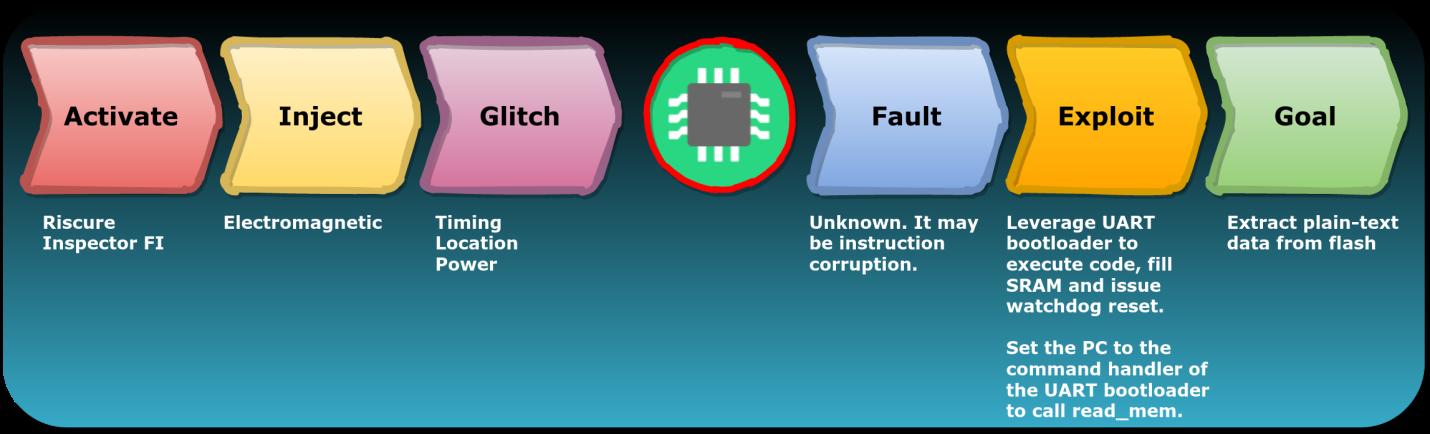 Взлом ESP32 путём обхода Secure Boot и Flash Encryption (CVE-2020-13629) - 4