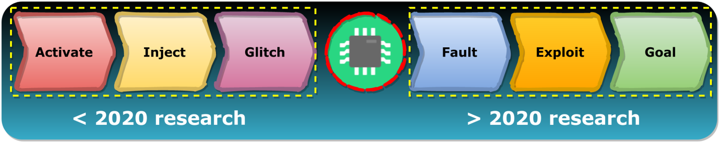 Взлом ESP32 путём обхода Secure Boot и Flash Encryption (CVE-2020-13629) - 5