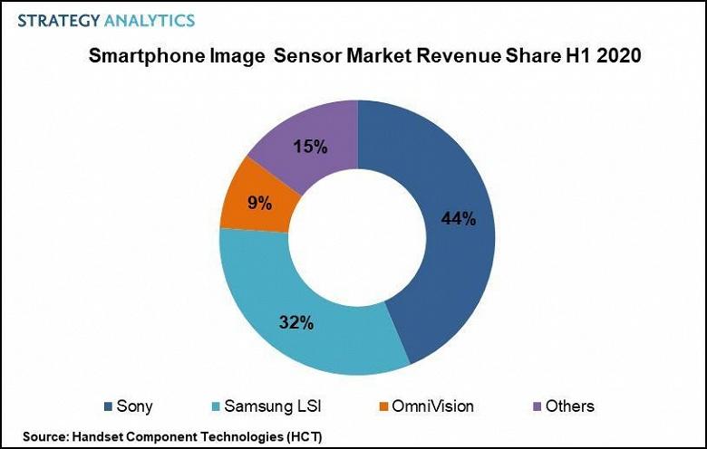 Sony лидирует на растущем рынке датчиков изображения для смартфонов