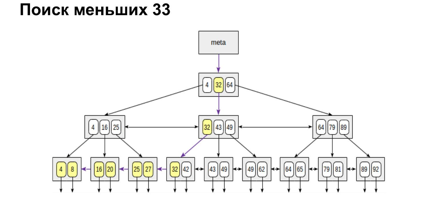Базы данных: большой обзор типов и подходов. Доклад Яндекса - 11