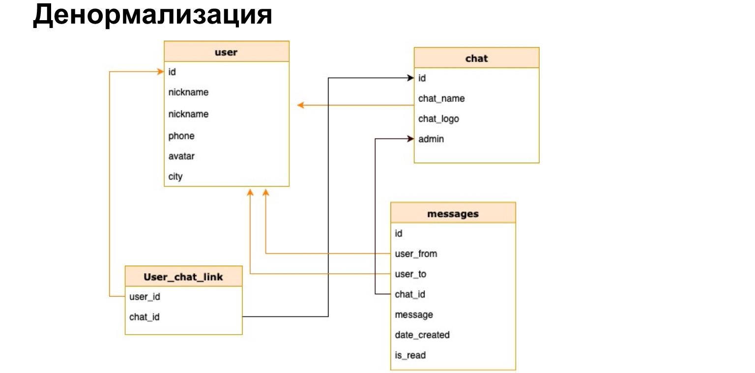 Базы данных: большой обзор типов и подходов. Доклад Яндекса - 15