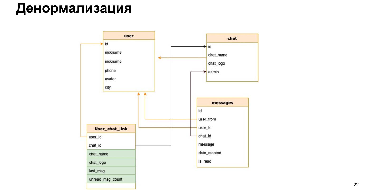 Базы данных: большой обзор типов и подходов. Доклад Яндекса - 16