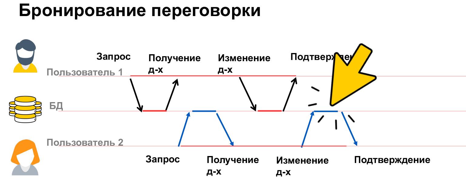 Базы данных: большой обзор типов и подходов. Доклад Яндекса - 18