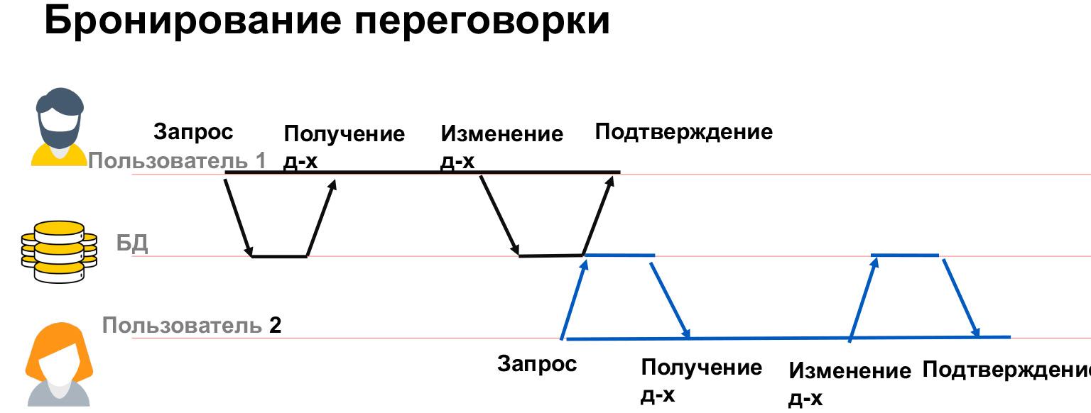 Базы данных: большой обзор типов и подходов. Доклад Яндекса - 19