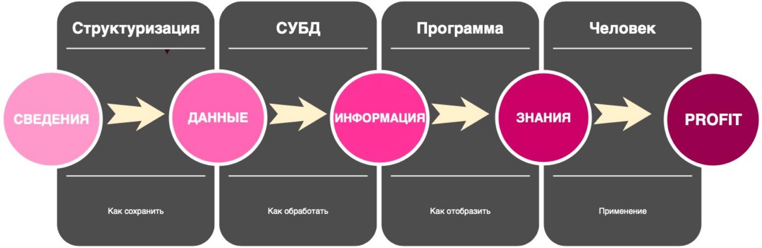 Базы данных: большой обзор типов и подходов. Доклад Яндекса - 2