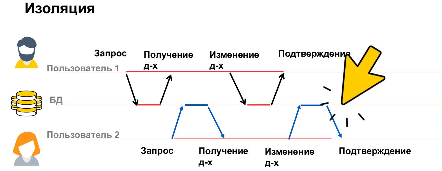 Базы данных: большой обзор типов и подходов. Доклад Яндекса - 20