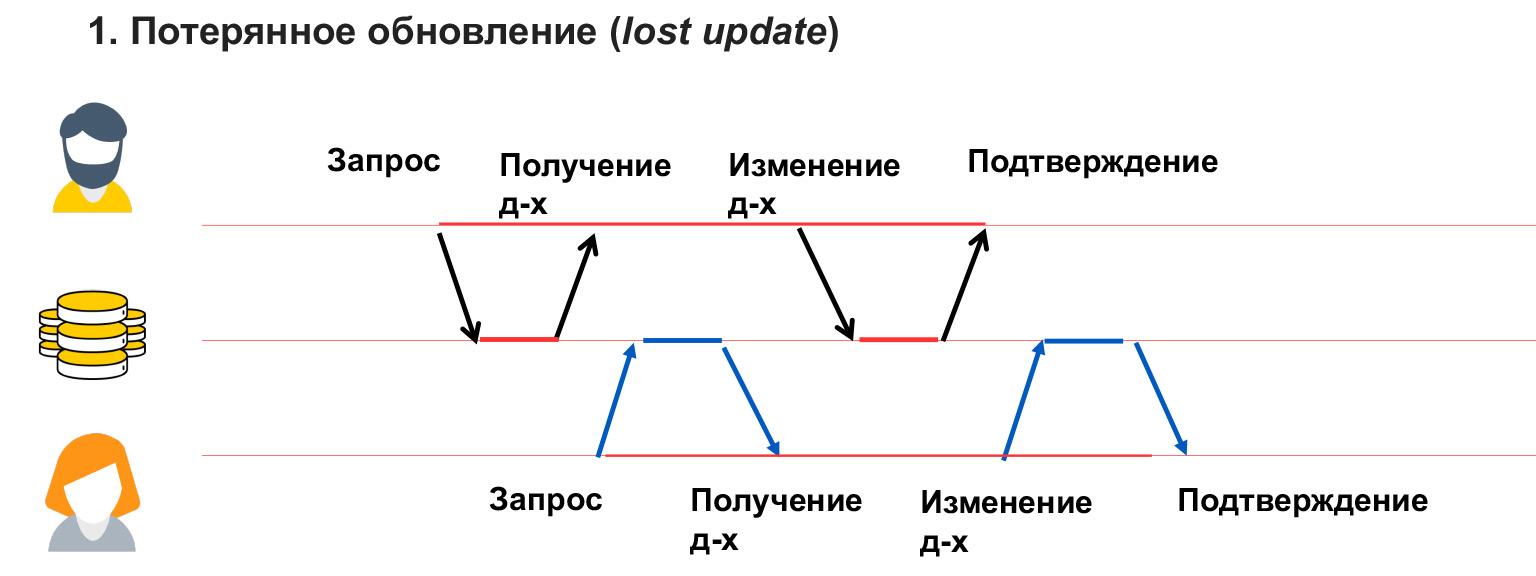 Базы данных: большой обзор типов и подходов. Доклад Яндекса - 21