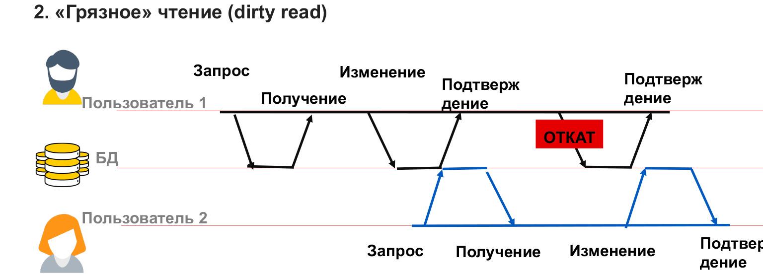 Базы данных: большой обзор типов и подходов. Доклад Яндекса - 22