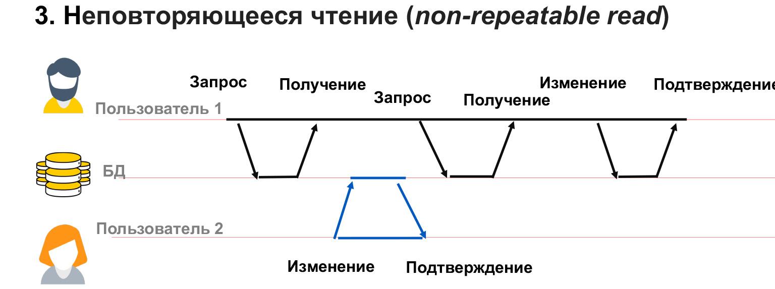 Базы данных: большой обзор типов и подходов. Доклад Яндекса - 23