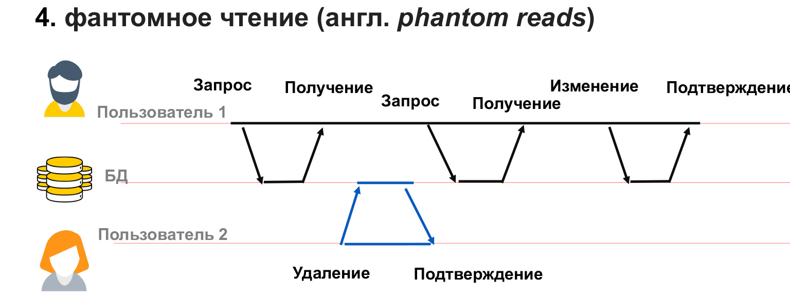 Базы данных: большой обзор типов и подходов. Доклад Яндекса - 24