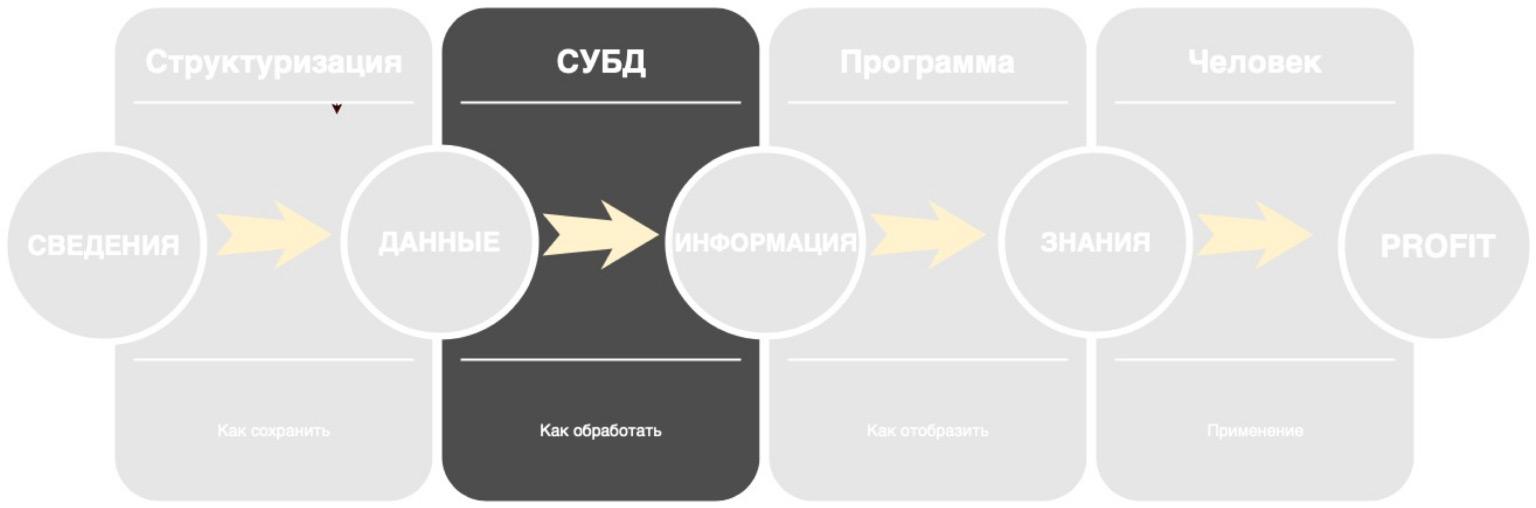 Базы данных: большой обзор типов и подходов. Доклад Яндекса - 3