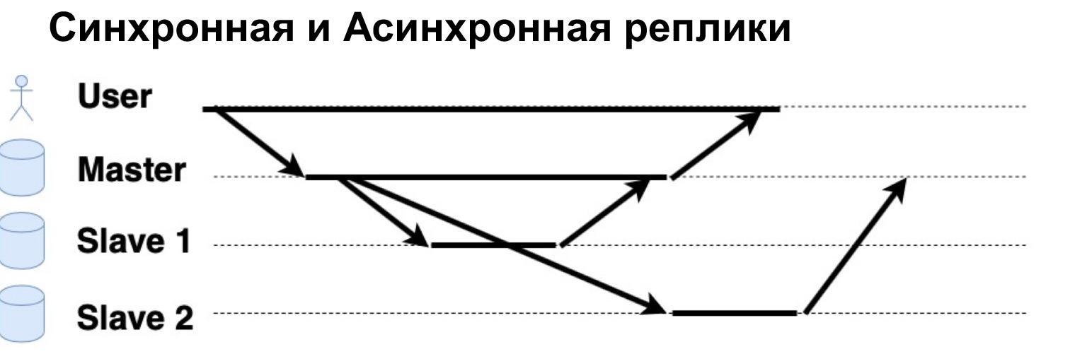 Базы данных: большой обзор типов и подходов. Доклад Яндекса - 33