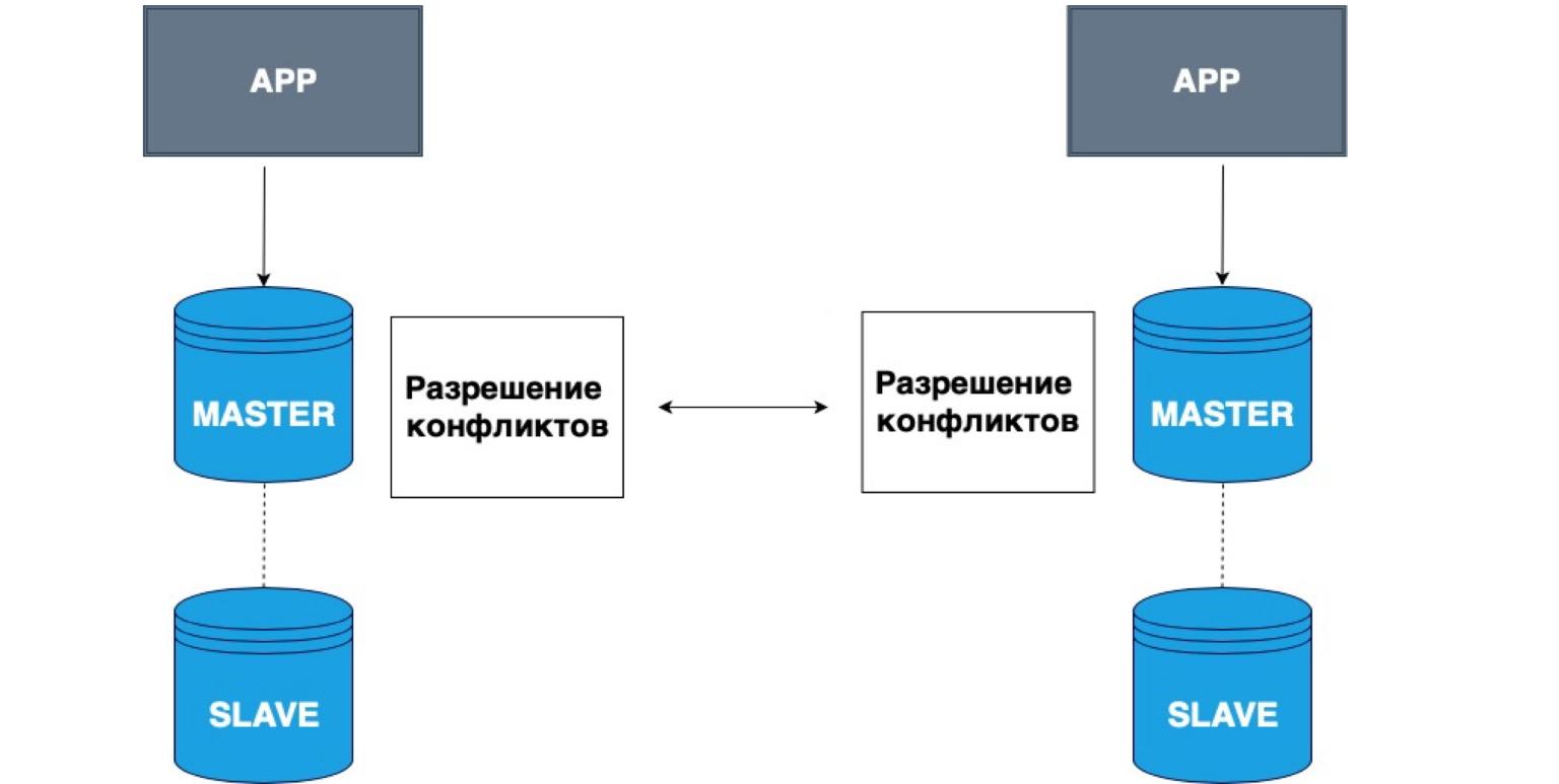 Базы данных: большой обзор типов и подходов. Доклад Яндекса - 35