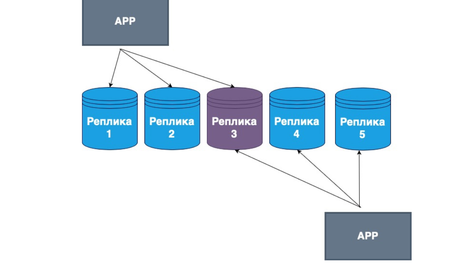 Базы данных: большой обзор типов и подходов. Доклад Яндекса - 36