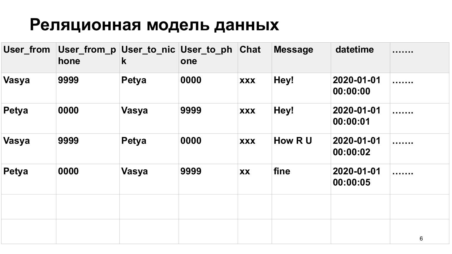 Базы данных: большой обзор типов и подходов. Доклад Яндекса - 4