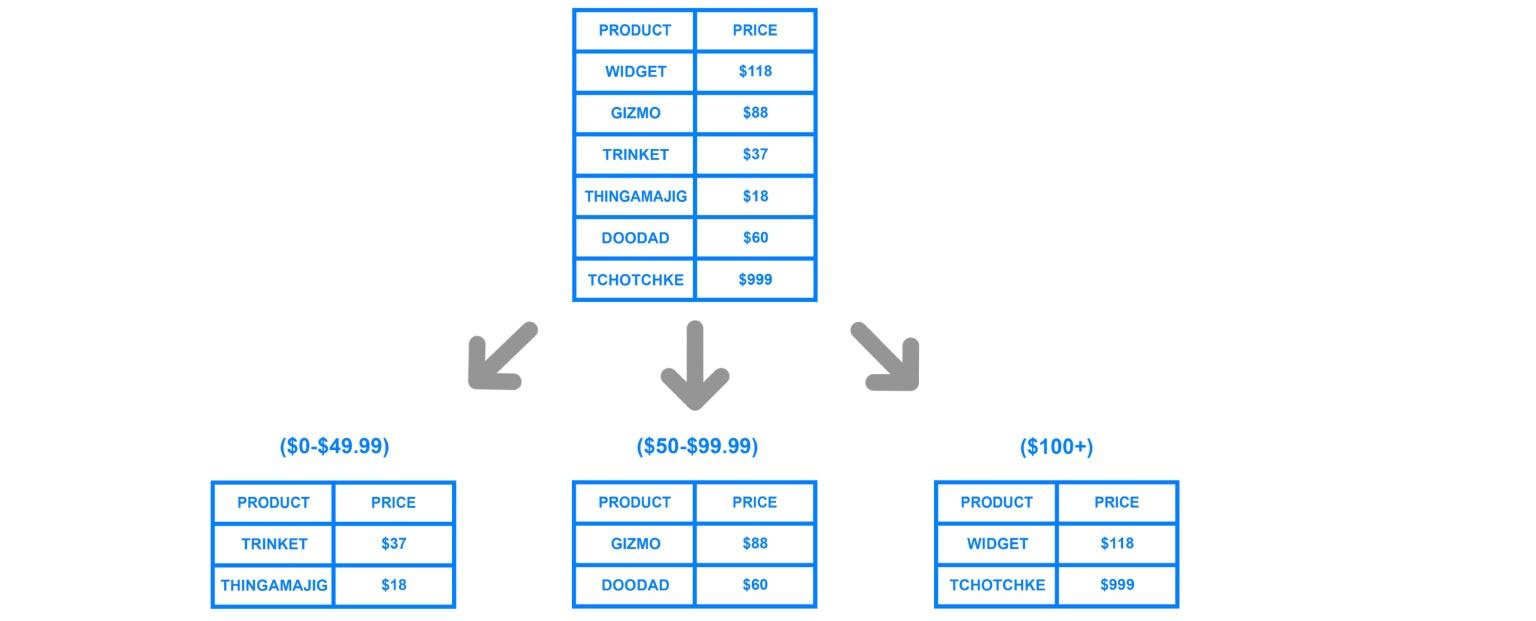 Базы данных: большой обзор типов и подходов. Доклад Яндекса - 40
