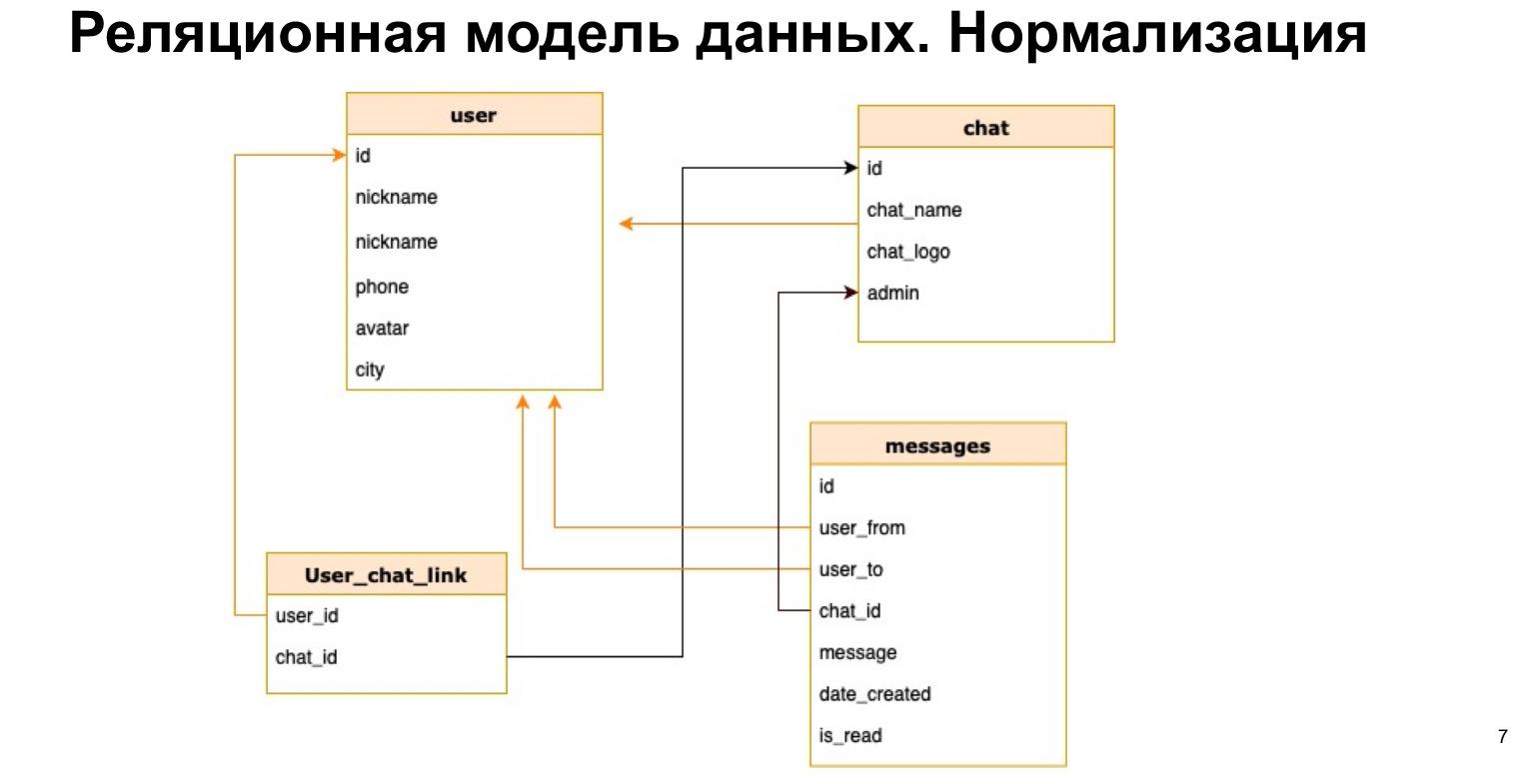 Базы данных: большой обзор типов и подходов. Доклад Яндекса - 5