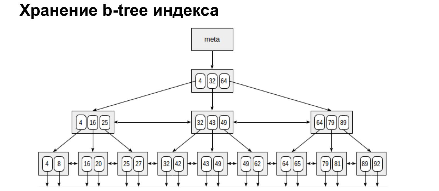 Базы данных: большой обзор типов и подходов. Доклад Яндекса - 9