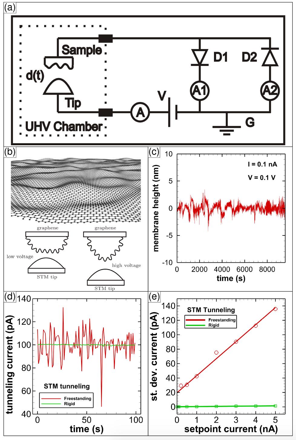 Энергия откуда не ждали: графен и броуновское движение - 2