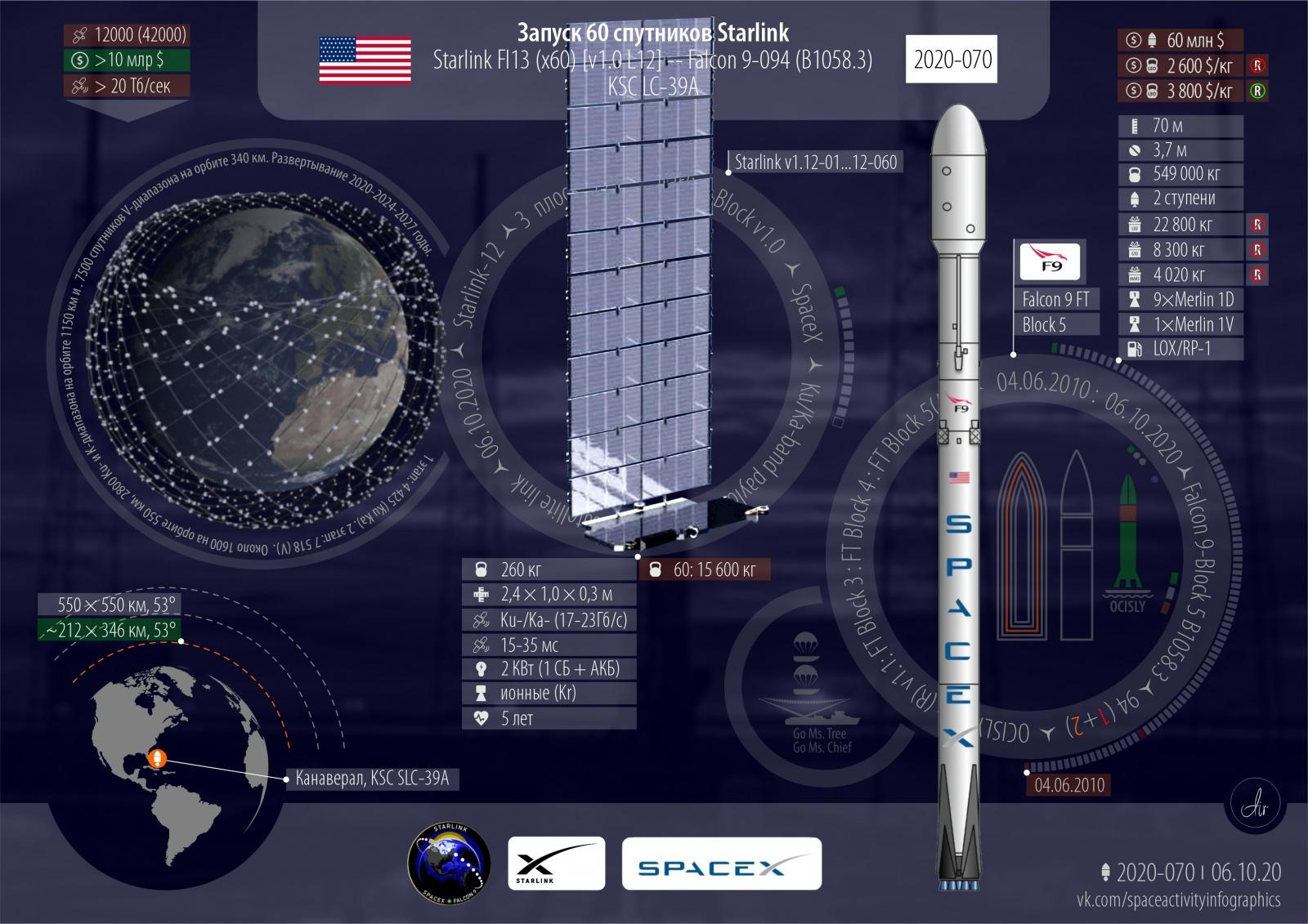 Спутники Starlink L12. 2020 год: 78 всего, 70 успешных, 29 от США - 2