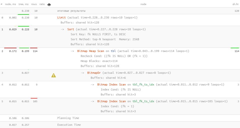 PostgreSQL Antipatterns: убираем медленные и ненужные сортировки - 11
