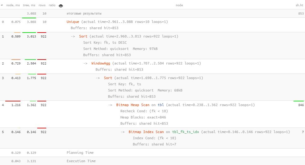 PostgreSQL Antipatterns: убираем медленные и ненужные сортировки - 13