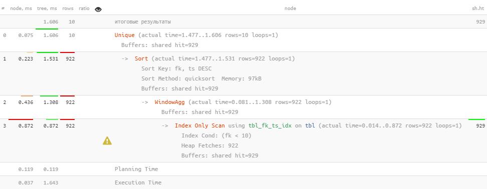 PostgreSQL Antipatterns: убираем медленные и ненужные сортировки - 14