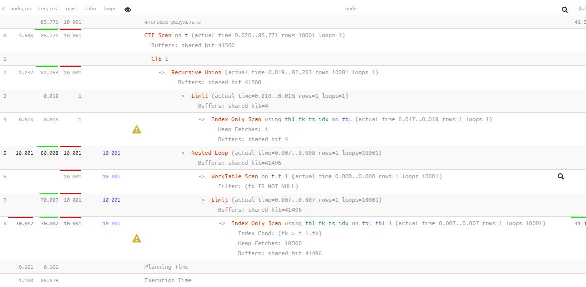 PostgreSQL Antipatterns: убираем медленные и ненужные сортировки - 17
