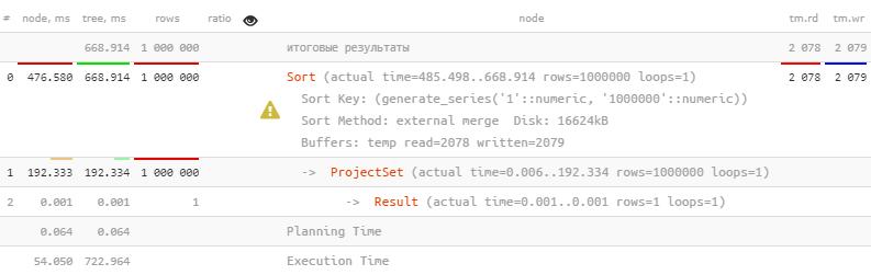 PostgreSQL Antipatterns: убираем медленные и ненужные сортировки - 2