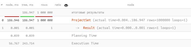 PostgreSQL Antipatterns: убираем медленные и ненужные сортировки - 5