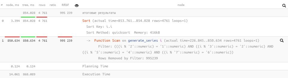 PostgreSQL Antipatterns: убираем медленные и ненужные сортировки - 7