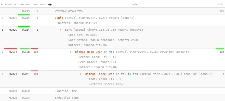 PostgreSQL Antipatterns: убираем медленные и ненужные сортировки - 9