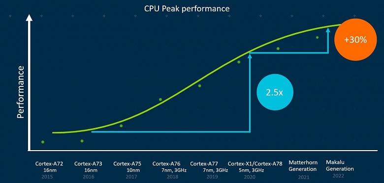 С 2022 года процессорные ядра Arm Cortex лишатся поддержки 32-разрядных вычислений