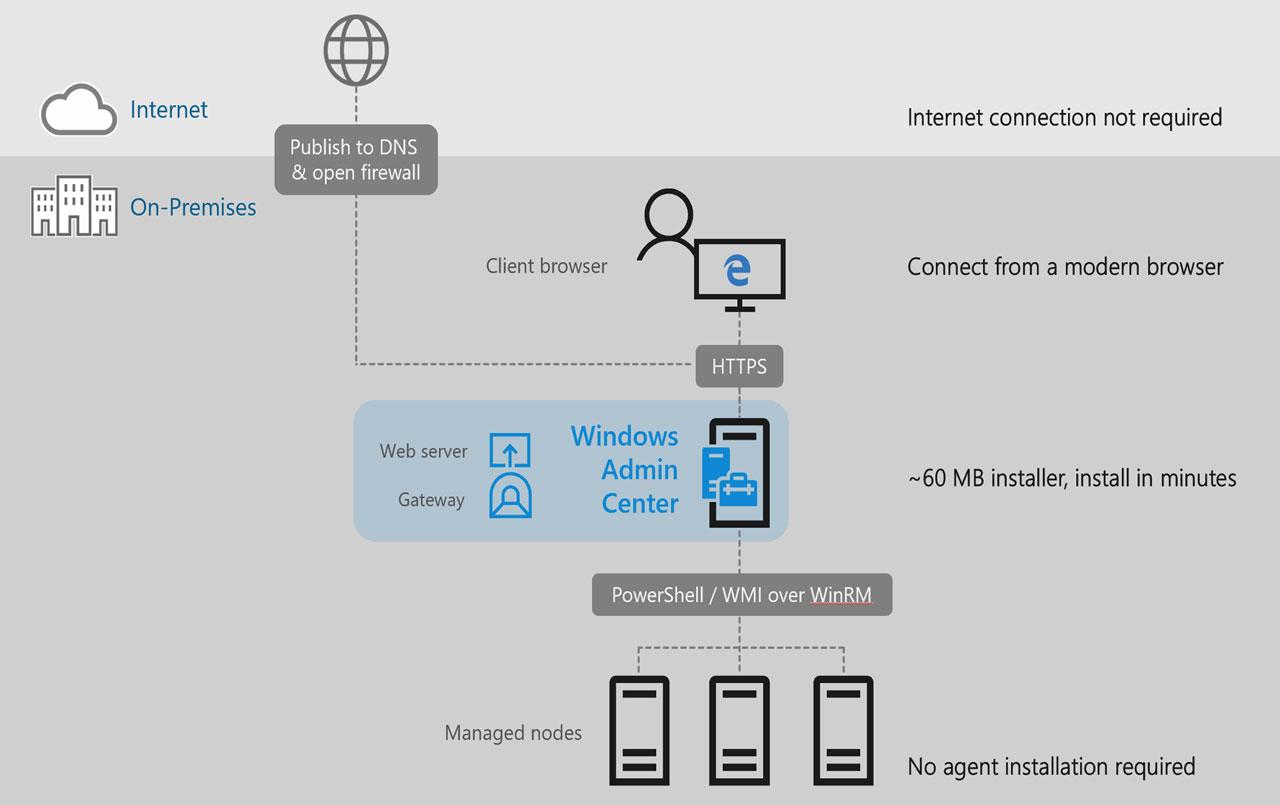 Управление VDS-сервером под Windows: какие варианты? - 6