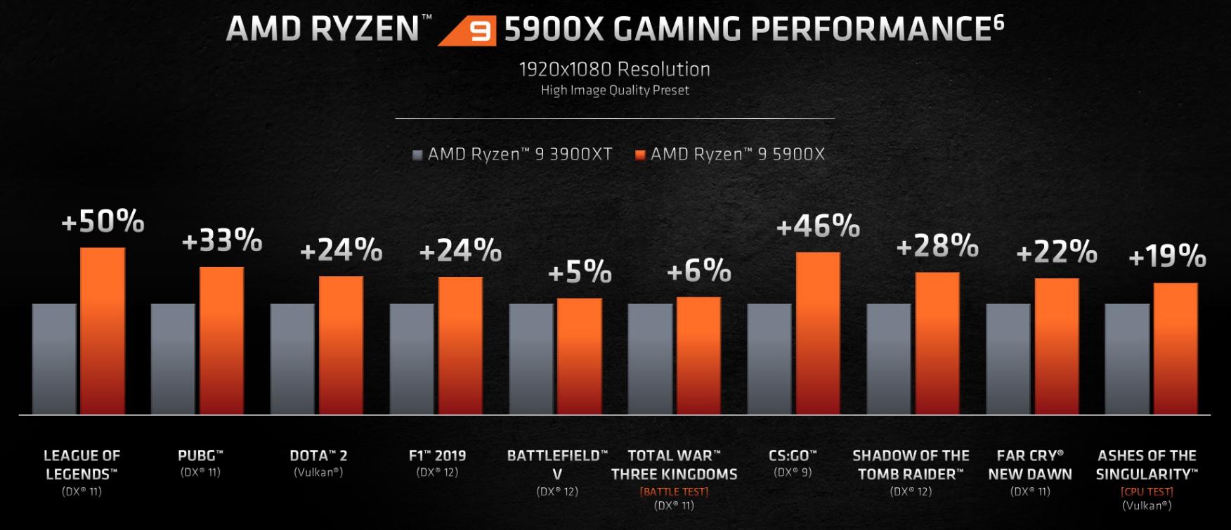 AMD представила флагманские процессоры линейки Ryzen 5ххх на архитектуре Zen3 - 3