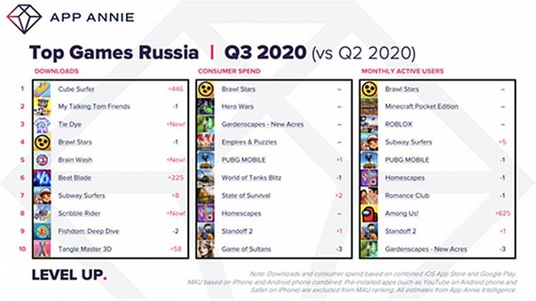 Российские пользователи стали проводить в мобильных приложениях на 30% больше времени