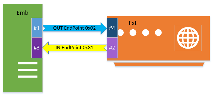 Embedded and External Jacks