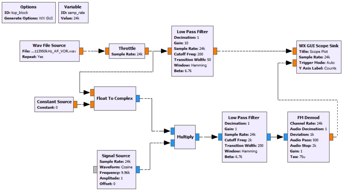Определяем направление на аэропорт с помощью RTL-SDR и GNU Radio - 5