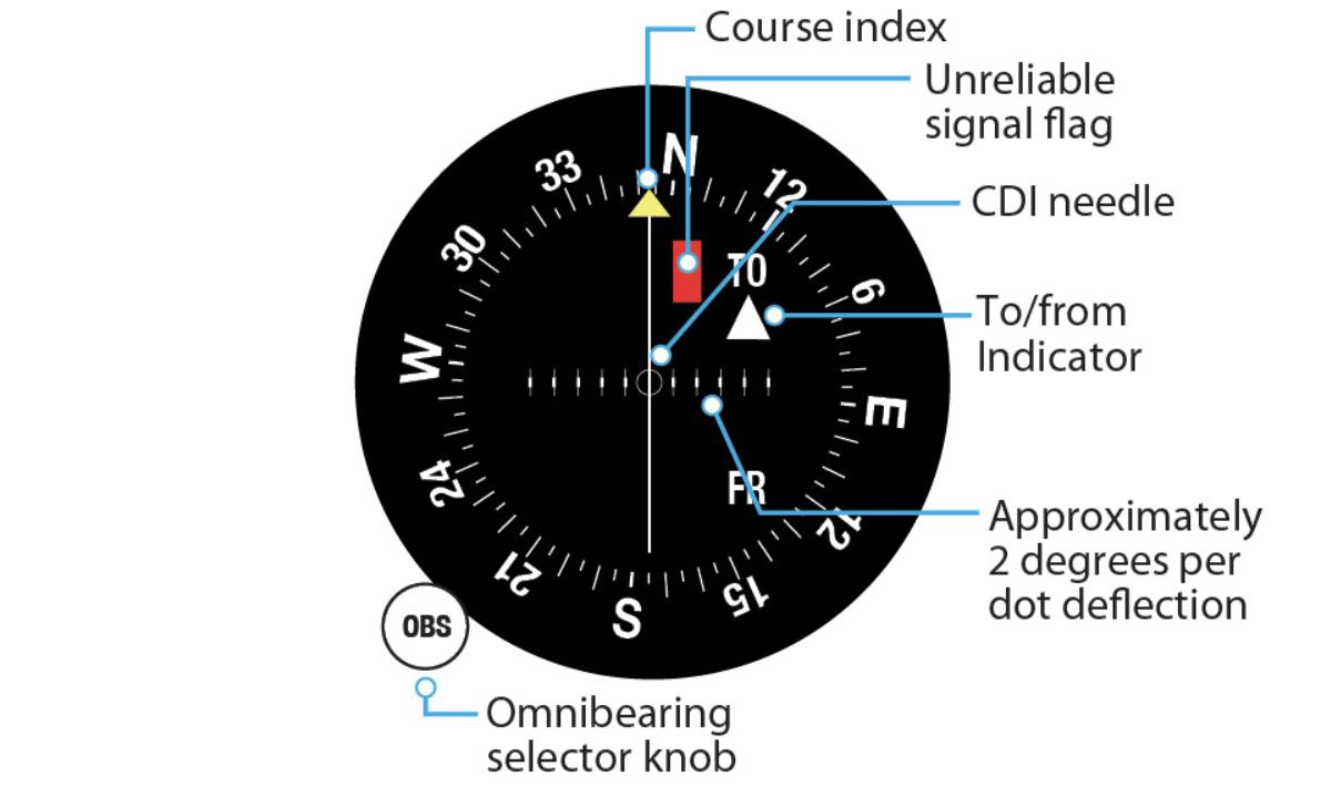 Определяем направление на аэропорт с помощью RTL-SDR и GNU Radio - 9