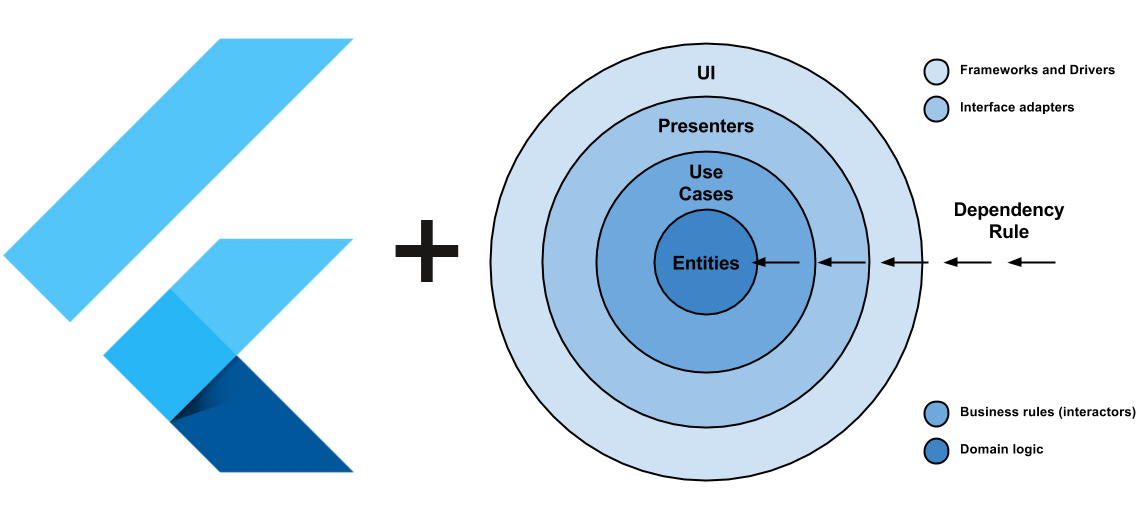 Flutter + чистая архитектура: разбираем на примере - 1