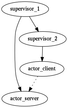 Релиз акторного фреймворка rotor v0.09 (c++) - 3