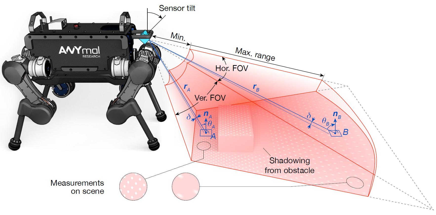 Как работает Spot от Boston Dynamics? Возможный ответ - 2
