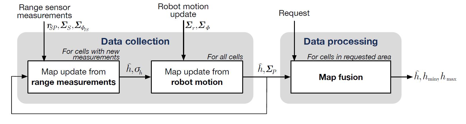 Как работает Spot от Boston Dynamics? Возможный ответ - 4