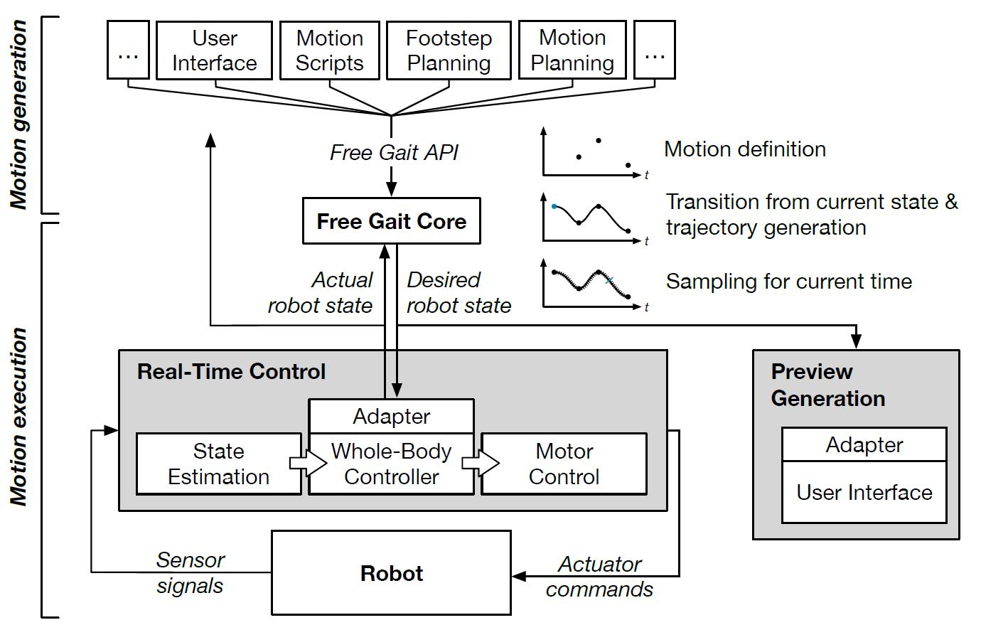 Как работает Spot от Boston Dynamics? Возможный ответ - 6