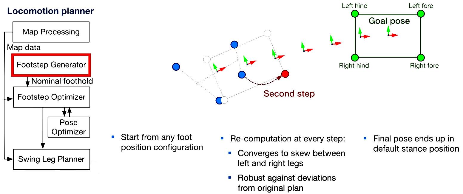 Как работает Spot от Boston Dynamics? Возможный ответ - 7