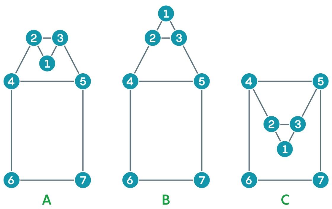 Новый алгоритм проверки пересечений в графах прятался на виду - 2