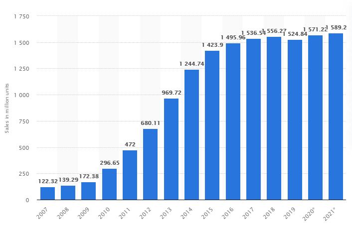 Продажи планшетов в этом квартале выросли, но их вымирание — это только вопрос времени - 2