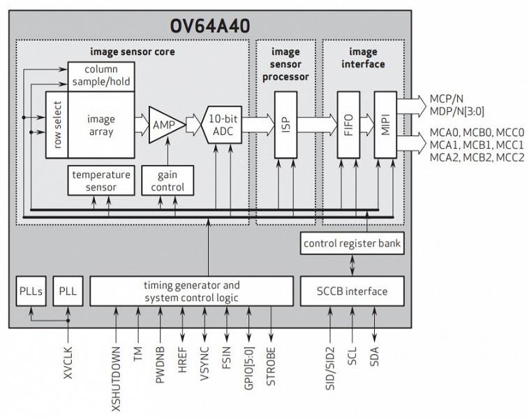 OmniVision OV64A — первый датчик изображения разрешением 64 Мп с пикселями размером 1,0 мкм