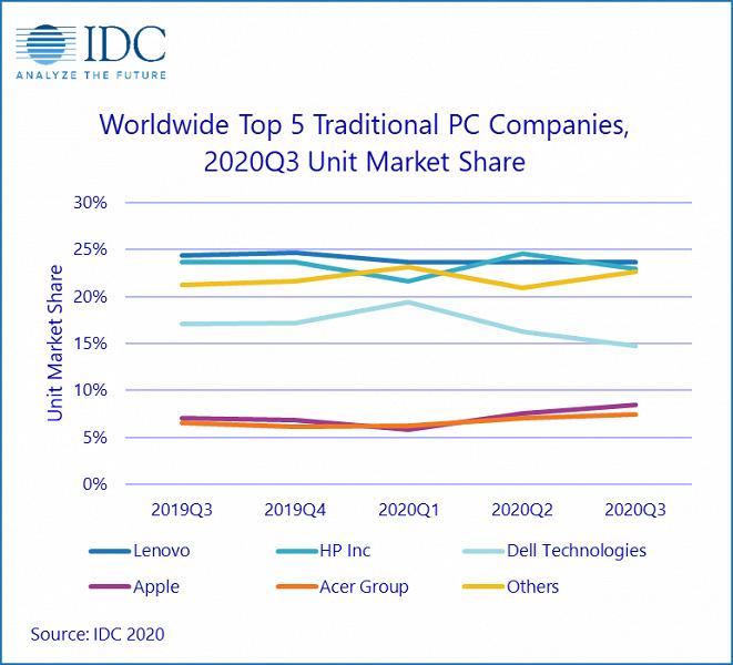Apple удалось за год нарастить продажи компьютеров на 38,9%